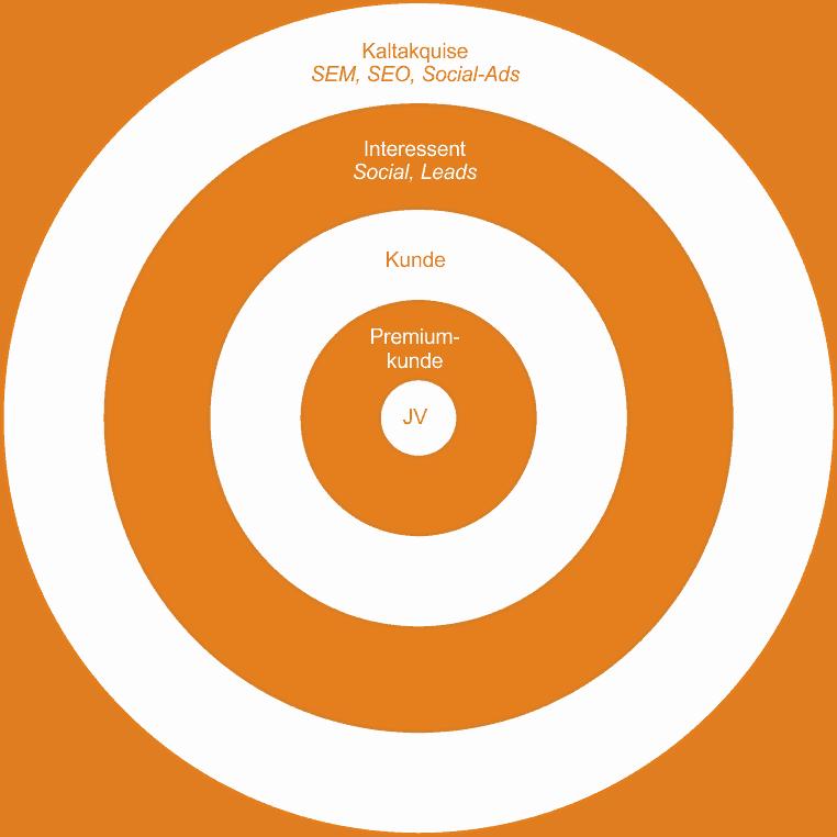 Kunden-Kreis-Digitales Marketing